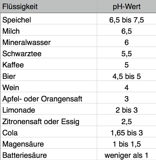 Säure-Werte von Flüssigkeiten